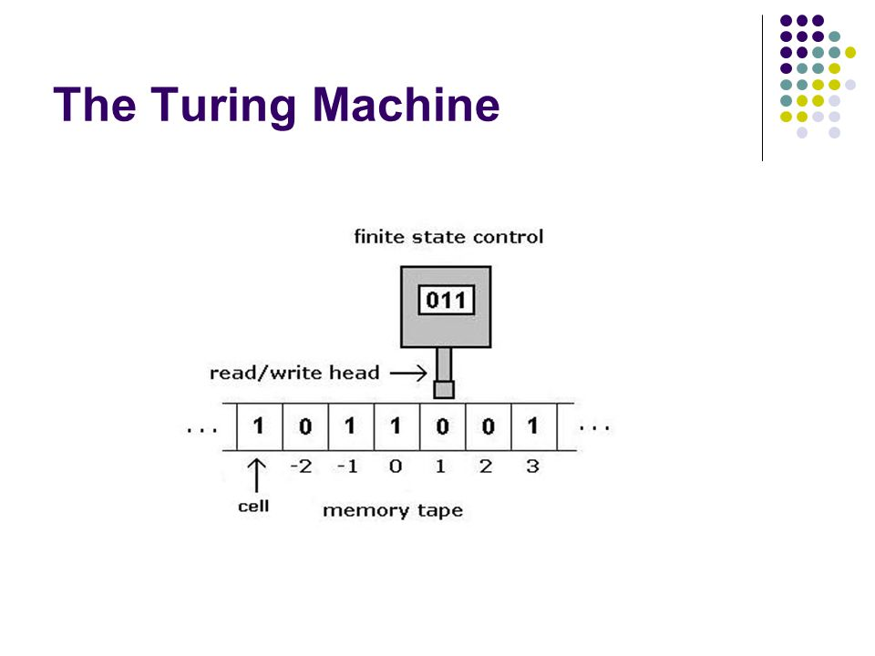 Each move by a Turing Machine results in Change of state; Writing a tape symbol in the cell just scanned; and Moving the tape head left or right.