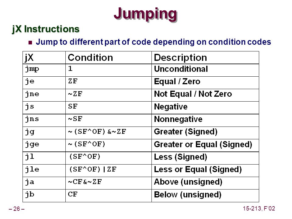 – 26 – 15-213, F02 Jumping jX Instructions Jump to different part of code depending on condition codes