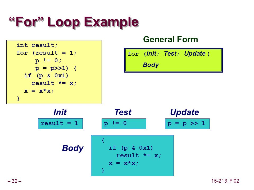 – 32 – 15-213, F02 For Loop Example for ( Init ; Test ; Update ) Body int result; for (result = 1; p != 0; p = p>>1) { if (p & 0x1) result *= x; x = x*x; } General Form Init result = 1 Test p != 0 Update p = p >> 1 Body { if (p & 0x1) result *= x; x = x*x; }