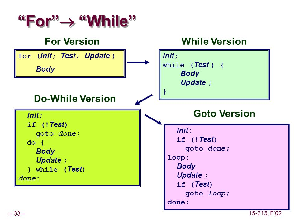 – 33 – 15-213, F02 For While for ( Init ; Test ; Update ) Body Init ; while ( Test ) { Body Update ; } Goto Version Init ; if (.