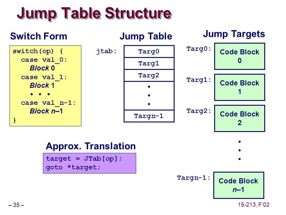 – 35 – 15-213, F02 Jump Table Structure Code Block 0 Targ0: Code Block 1 Targ1: Code Block 2 Targ2: Code Block n–1 Targn-1: Targ0 Targ1 Targ2 Targn-1 jtab: target = JTab[op]; goto *target; switch(op) { case val_0: Block 0 case val_1: Block 1 case val_n-1: Block n–1 } Switch Form Approx.