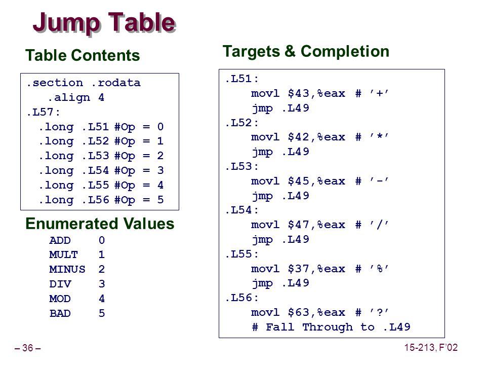 – 36 – 15-213, F02 Jump Table Enumerated Values ADD0 MULT1 MINUS2 DIV3 MOD4 BAD5.section.rodata.align 4.L57:.long.L51#Op = 0.long.L52#Op = 1.long.L53#Op = 2.long.L54#Op = 3.long.L55#Op = 4.long.L56#Op = 5 Table Contents.L51: movl $43,%eax# + jmp.L49.L52: movl $42,%eax# * jmp.L49.L53: movl $45,%eax# - jmp.L49.L54: movl $47,%eax# / jmp.L49.L55: movl $37,%eax# % jmp.L49.L56: movl $63,%eax# .