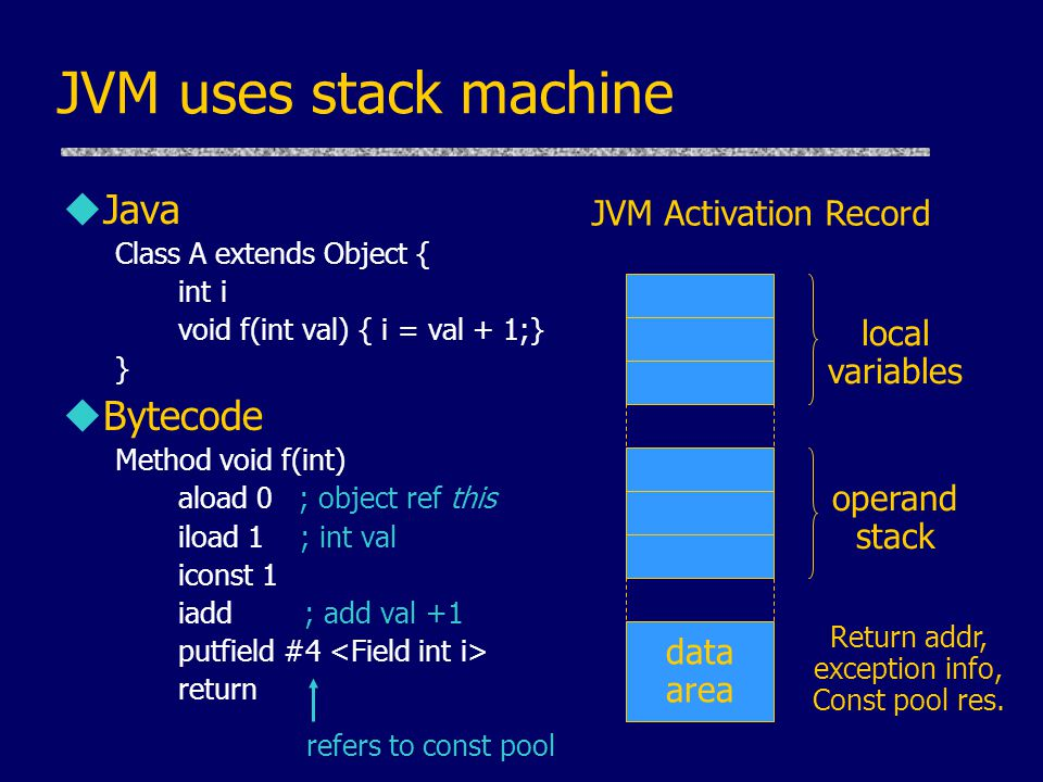 JVM uses stack machine uJava Class A extends Object { int i void f(int val) { i = val + 1;} } uBytecode Method void f(int) aload 0 ; object ref this i