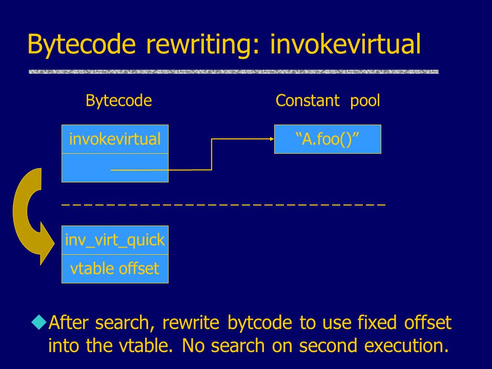 Bytecode rewriting: invokevirtual uAfter search, rewrite bytcode to use fixed offset into the vtable. No search on second execution. inv_virt_quick vt
