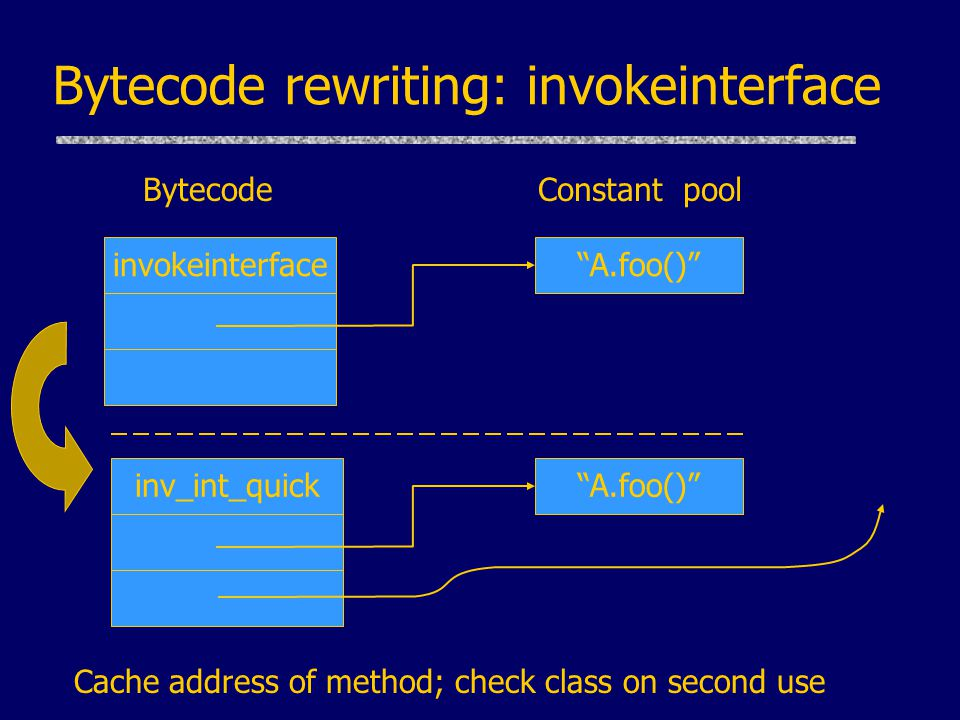Bytecode rewriting: invokeinterface Cache address of method; check class on second use inv_int_quick Constant pool A.foo() Bytecode invokeinterfaceA.f