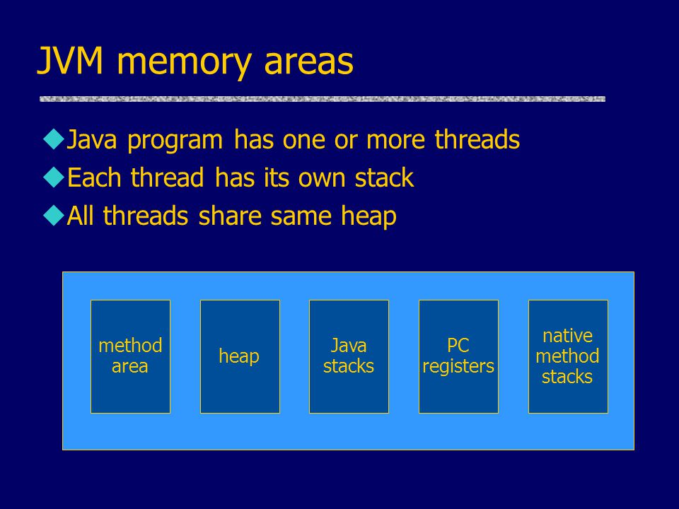 JVM memory areas uJava program has one or more threads uEach thread has its own stack uAll threads share same heap method area heap Java stacks PC reg