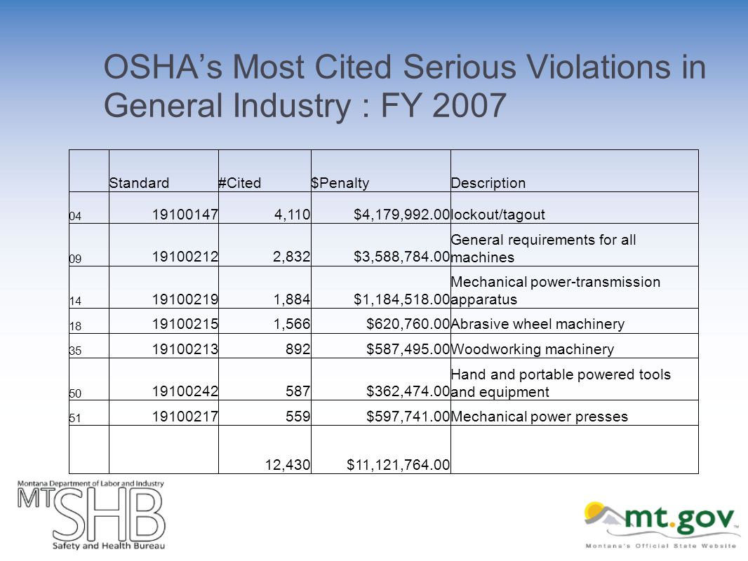 OSHAs Most Cited Serious Violations in General Industry : FY 2007