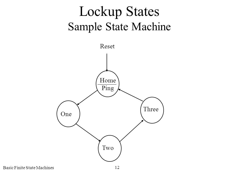 Basic Finite State Machines 12 Lockup States Sample State Machine Home Ping One Two Three Reset