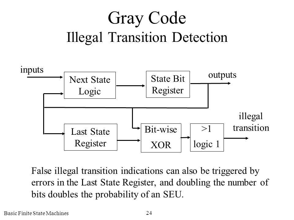 Basic Finite State Machines 24 Gray Code Illegal Transition Detection Next State Logic State Bit Register Last State Register >1 logic 1 Bit-wise XOR inputs outputs illegal transition False illegal transition indications can also be triggered by errors in the Last State Register, and doubling the number of bits doubles the probability of an SEU.