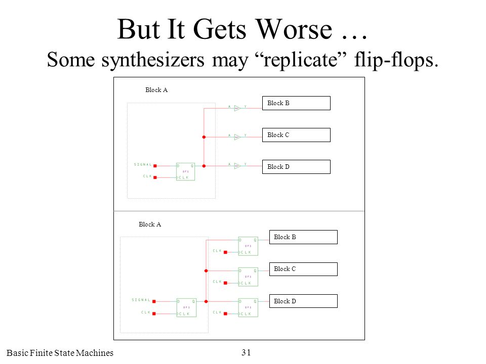 Basic Finite State Machines 31 But It Gets Worse … Some synthesizers may replicate flip-flops.
