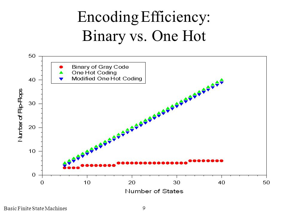 Basic Finite State Machines 9 Encoding Efficiency: Binary vs. One Hot