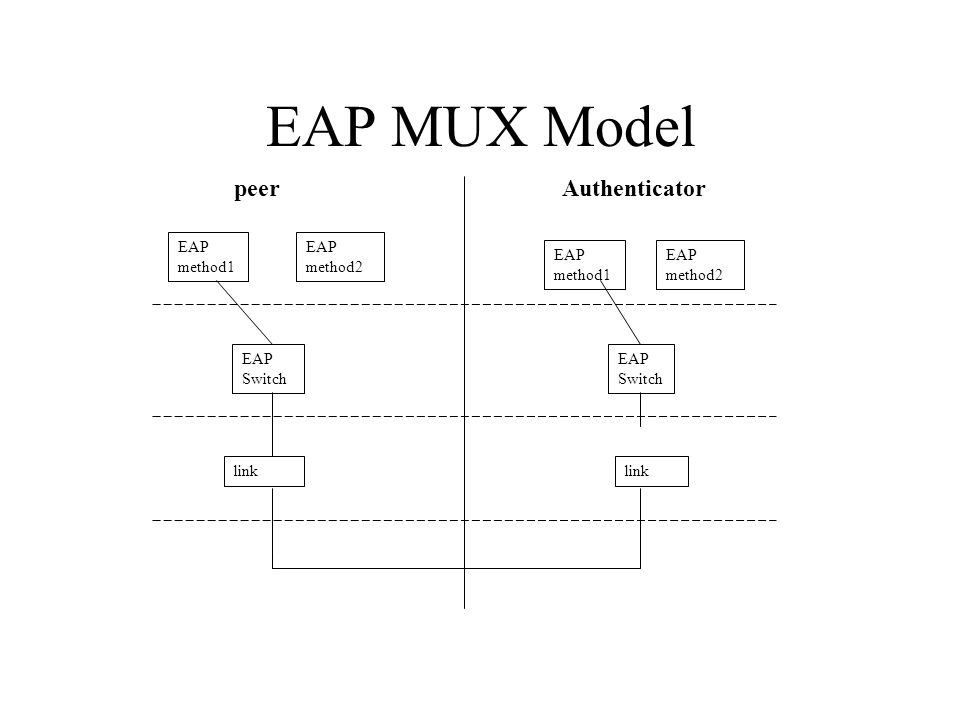 EAP MUX Model EAP method2 EAP method1 EAP Switch link EAP Switch link peerAuthenticator EAP method2
