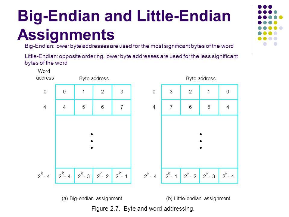 Big-Endian and Little-Endian Assignments 2 k 4-2 k 3-2 k 2-2 k 1-2 k 4-2 k 4- 0123 4567 0 0 4 2 k 1-2 k 2-2 k 3-2 k 4- 3210 7654 Byte address (a) Big-endian assignment(b) Little-endian assignment 4 Word address Figure 2.7.