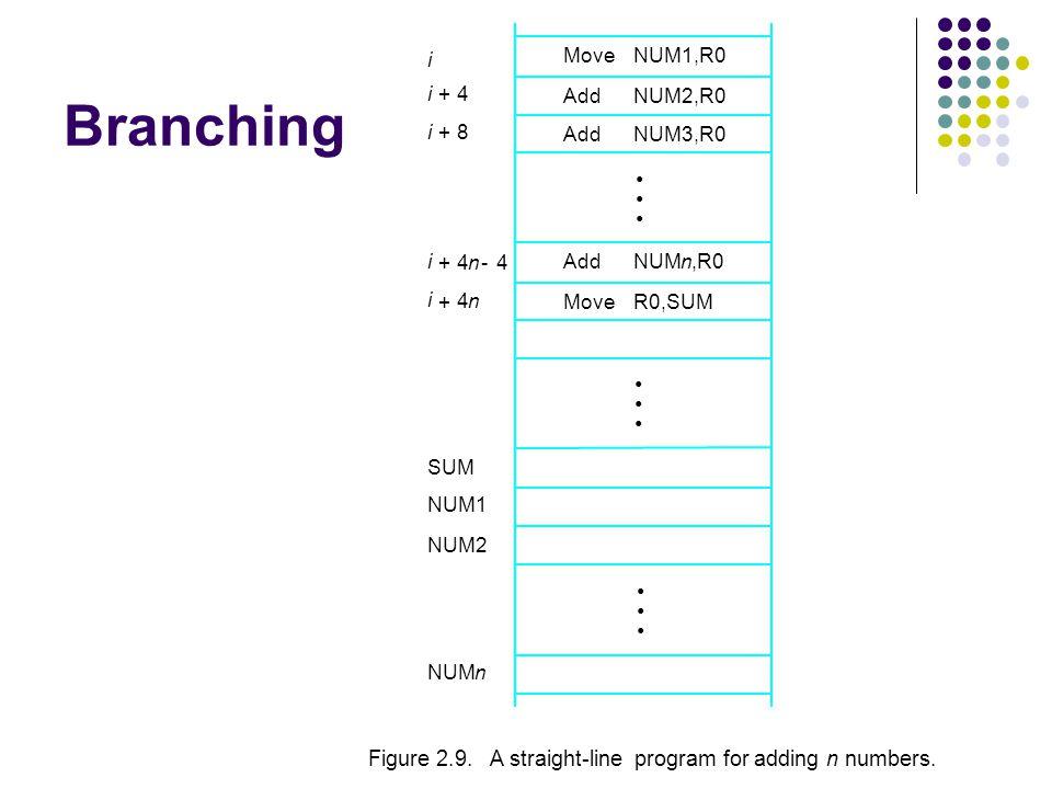 Branching NUMn NUM2 NUM1 R0,SUM NUMn,R0 NUM3,R0 NUM2,R0 NUM1,R0 Figure 2.9.