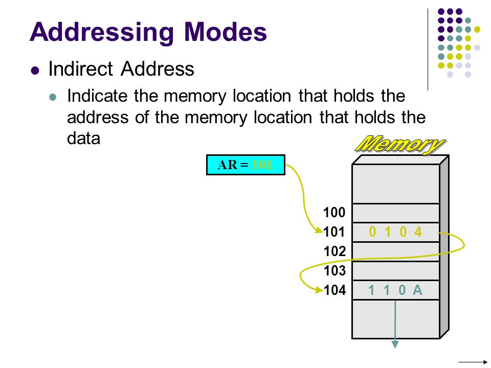 Addressing Modes Indirect Address Indicate the memory location that holds the address of the memory location that holds the data AR = 101 100 101 102 103 104 0 1 0 4 1 1 0 A