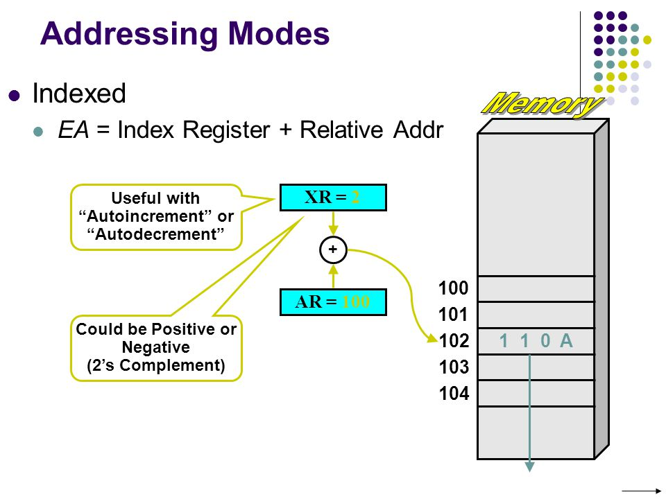Addressing Modes Indexed EA = Index Register + Relative Addr 100 101 102 103 104 AR = 100 1 1 0 A XR = 2 + Could be Positive or Negative (2s Complement) Useful with Autoincrement or Autodecrement