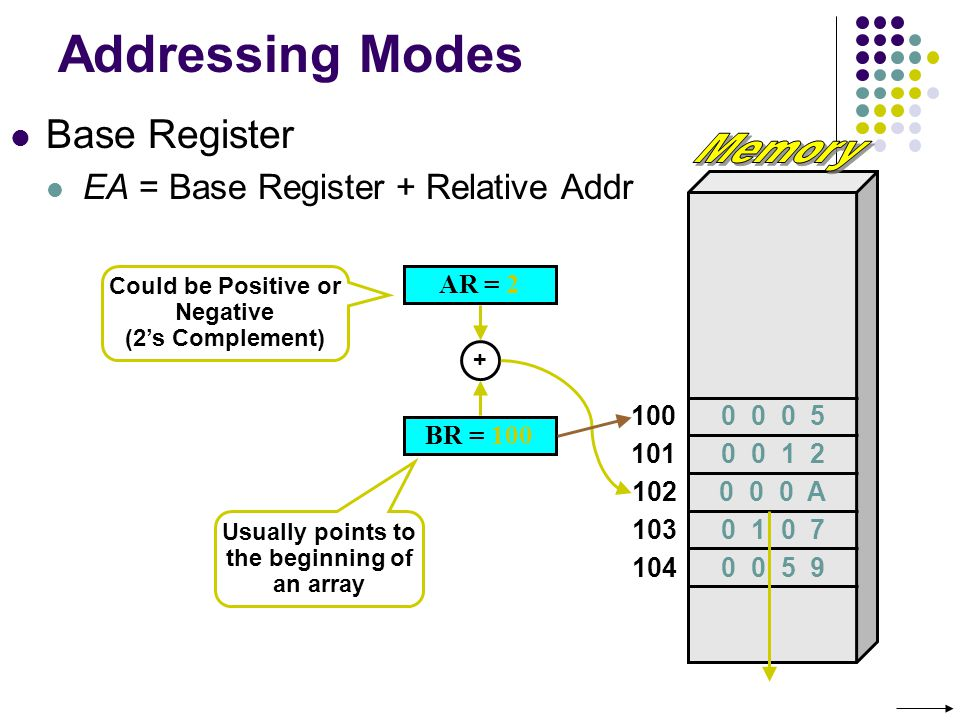 Addressing Modes Base Register EA = Base Register + Relative Addr 100 101 102 103 104 BR = 100 0 0 0 A AR = 2 + Could be Positive or Negative (2s Complement) Usually points to the beginning of an array 0 0 0 5 0 0 1 2 0 1 0 7 0 0 5 9