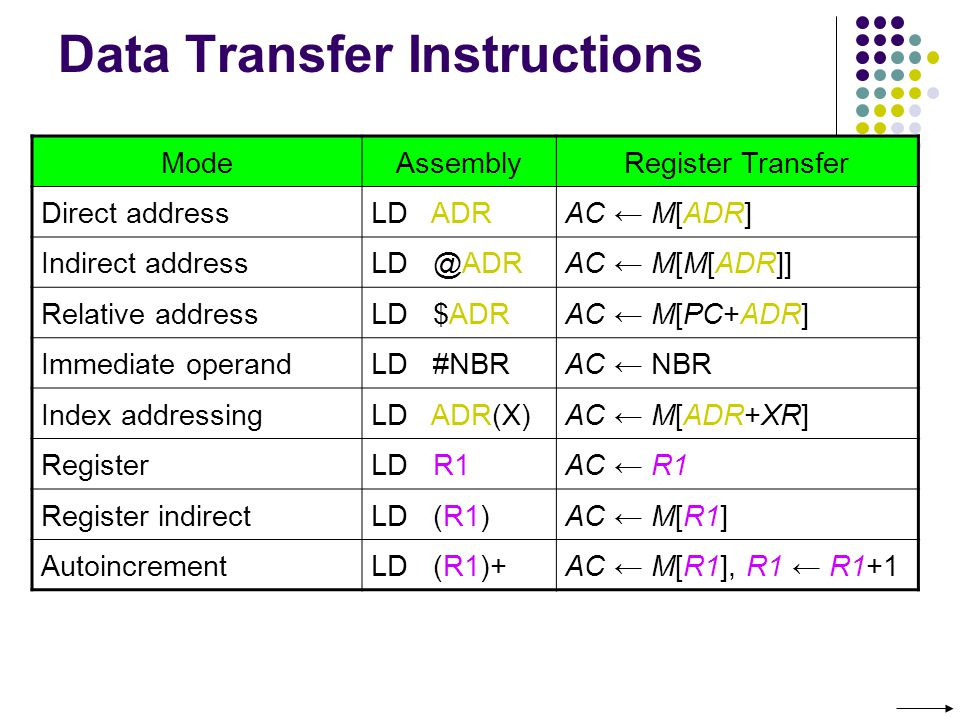 Data Transfer Instructions ModeAssemblyRegister Transfer Direct addressLD ADRAC M[ADR] Indirect addressLD @ADRAC M[M[ADR]] Relative addressLD $ADRAC M[PC+ADR] Immediate operandLD #NBRAC NBR Index addressingLD ADR(X)AC M[ADR+XR] RegisterLD R1AC R1 Register indirectLD (R1)AC M[R1] AutoincrementLD (R1)+AC M[R1], R1 R1+1