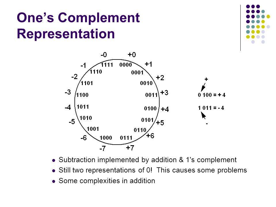 Ones Complement Representation Subtraction implemented by addition & 1 s complement Still two representations of 0.