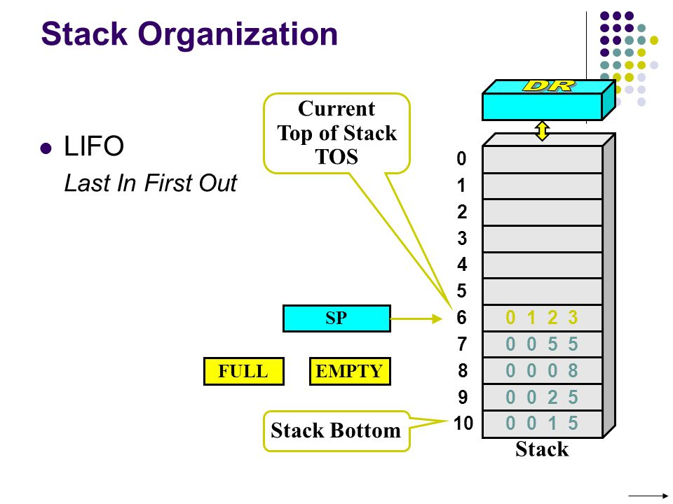 Stack Organization SP Stack Bottom Current Top of Stack TOS LIFO Last In First Out 0 1 2 3 4 7 8 9 10 5 6 Stack 0 0 5 5 0 0 0 8 0 0 2 5 0 0 1 5 0 1 2 3 FULLEMPTY