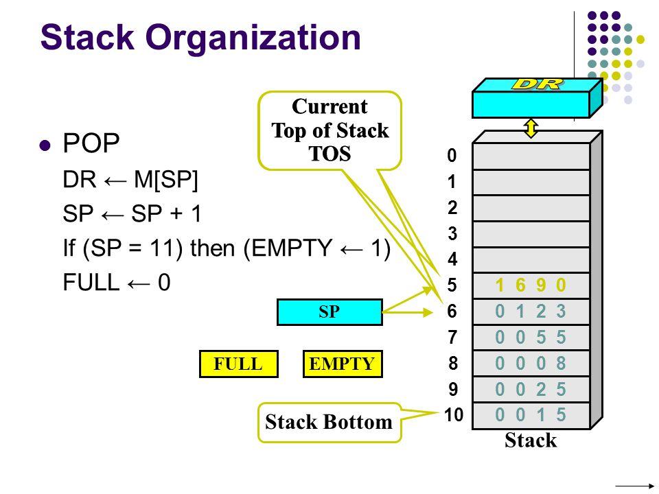 Stack Organization SP Stack Bottom Current Top of Stack TOS POP DR M[SP] SP SP + 1 If (SP = 11) then (EMPTY 1) FULL 0 0 1 2 3 4 7 8 9 10 5 6 Stack 0 0 5 5 0 0 0 8 0 0 2 5 0 0 1 5 0 1 2 3 FULLEMPTY 1 6 9 0 Current Top of Stack TOS