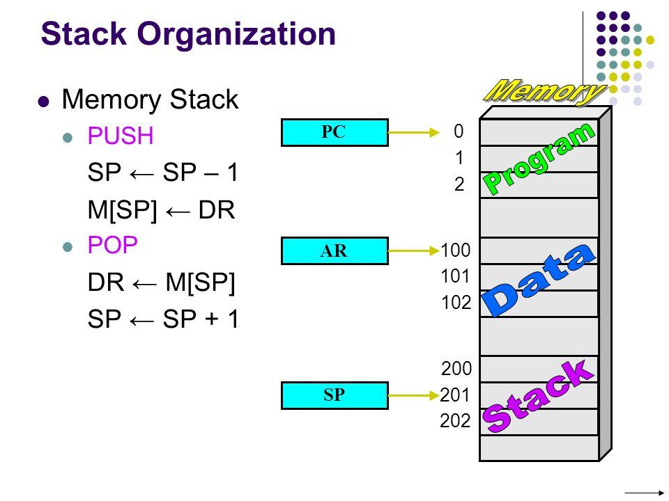 0 1 2 102 202 201 200 100 101 Stack Organization Memory Stack PUSH SP SP – 1 M[SP] DR POP DR M[SP] SP SP + 1 PC AR SP
