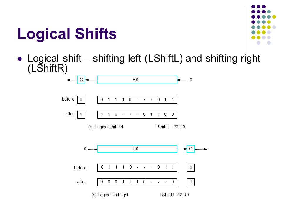Logical Shifts Logical shift – shifting left (LShiftL) and shifting right (LShiftR) CR00 before: after: 0 1 000111...