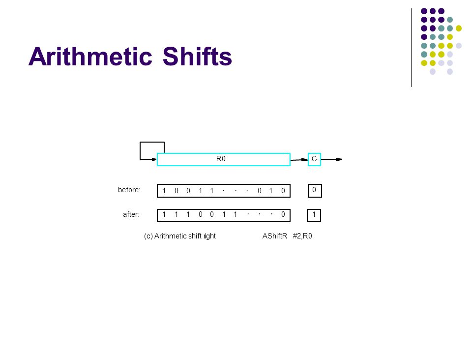 Arithmetic Shifts C before: after: 0 1 110001...