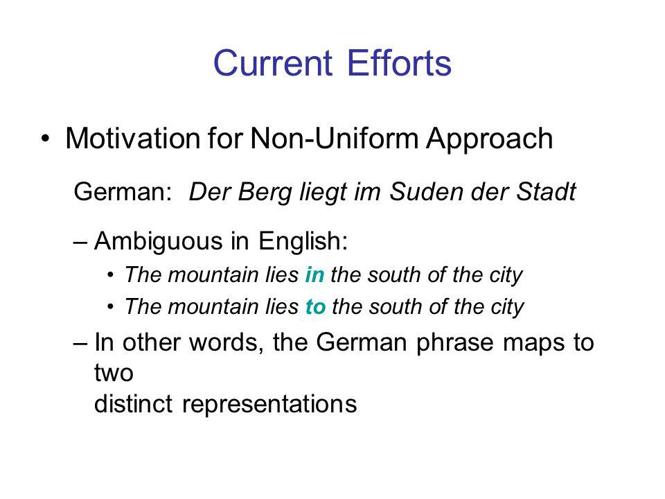 Current Efforts Motivation for Non-Uniform Approach German: Der Berg liegt im Suden der Stadt –Ambiguous in English: The mountain lies in the south of the city The mountain lies to the south of the city –In other words, the German phrase maps to two distinct representations