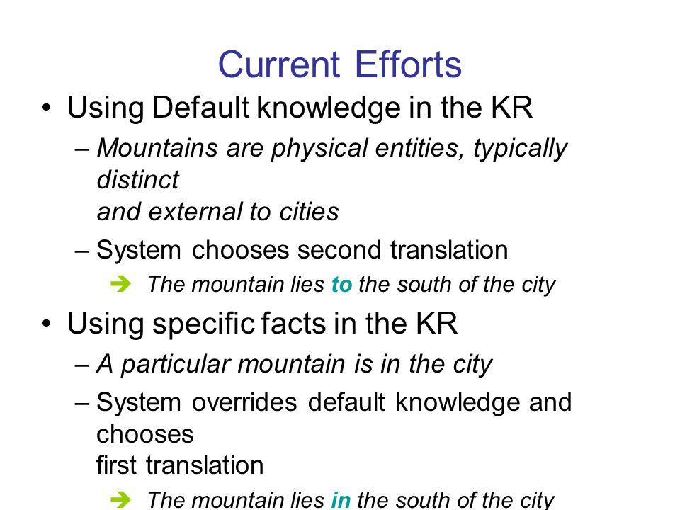 Current Efforts Using Default knowledge in the KR –Mountains are physical entities, typically distinct and external to cities –System chooses second translation The mountain lies to the south of the city Using specific facts in the KR –A particular mountain is in the city –System overrides default knowledge and chooses first translation The mountain lies in the south of the city