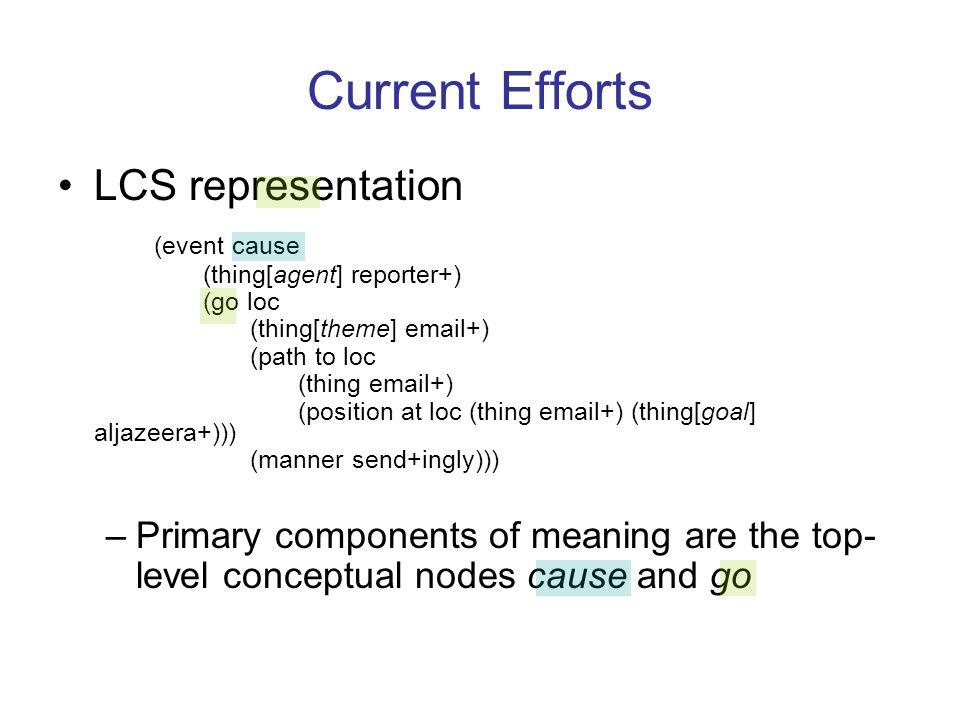 Current Efforts LCS representation (event cause (thing[agent] reporter+) (go loc (thing[theme] email+) (path to loc (thing email+) (position at loc (thing email+) (thing[goal] aljazeera+))) (manner send+ingly))) –Primary components of meaning are the top- level conceptual nodes cause and go