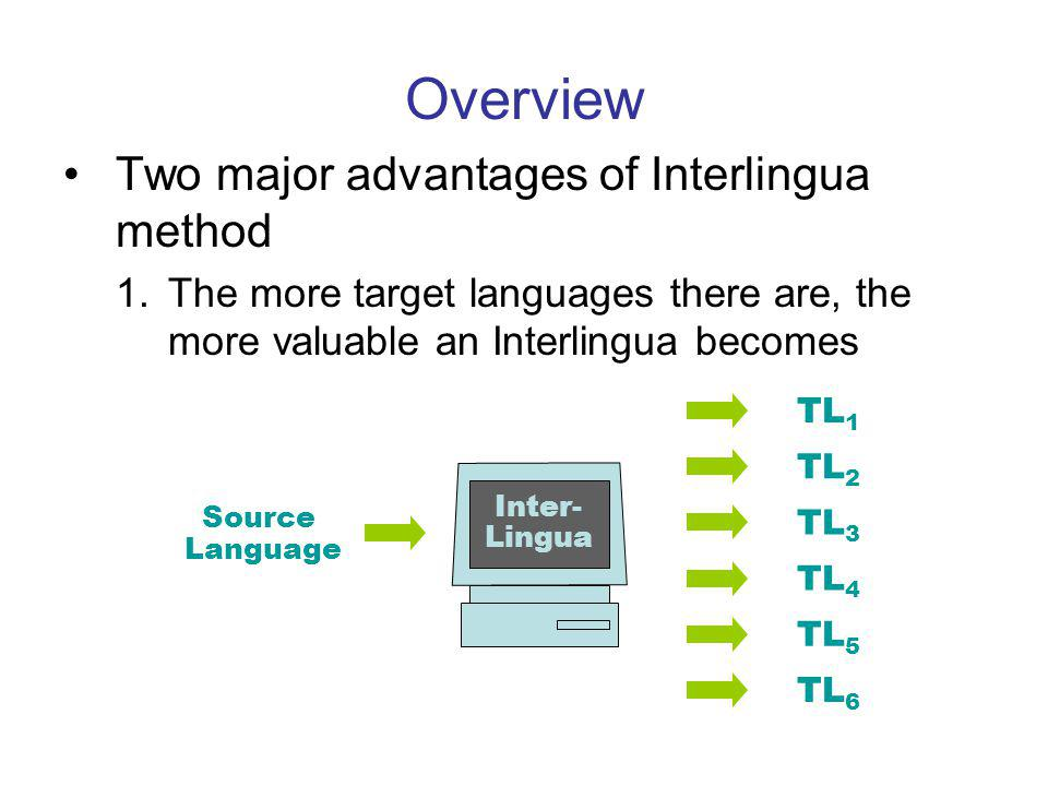 Overview Two major advantages of Interlingua method 1.The more target languages there are, the more valuable an Interlingua becomes Source Language TL 1 TL 2 TL 3 TL 4 TL 5 TL 6 Inter- Lingua