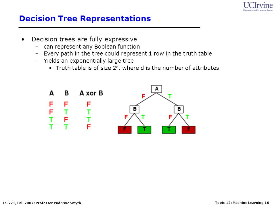 Topic 12: Machine Learning 15 CS 271, Fall 2007: Professor Padhraic Smyth Decision Tree Learning Constrain h(..) to be a decision tree