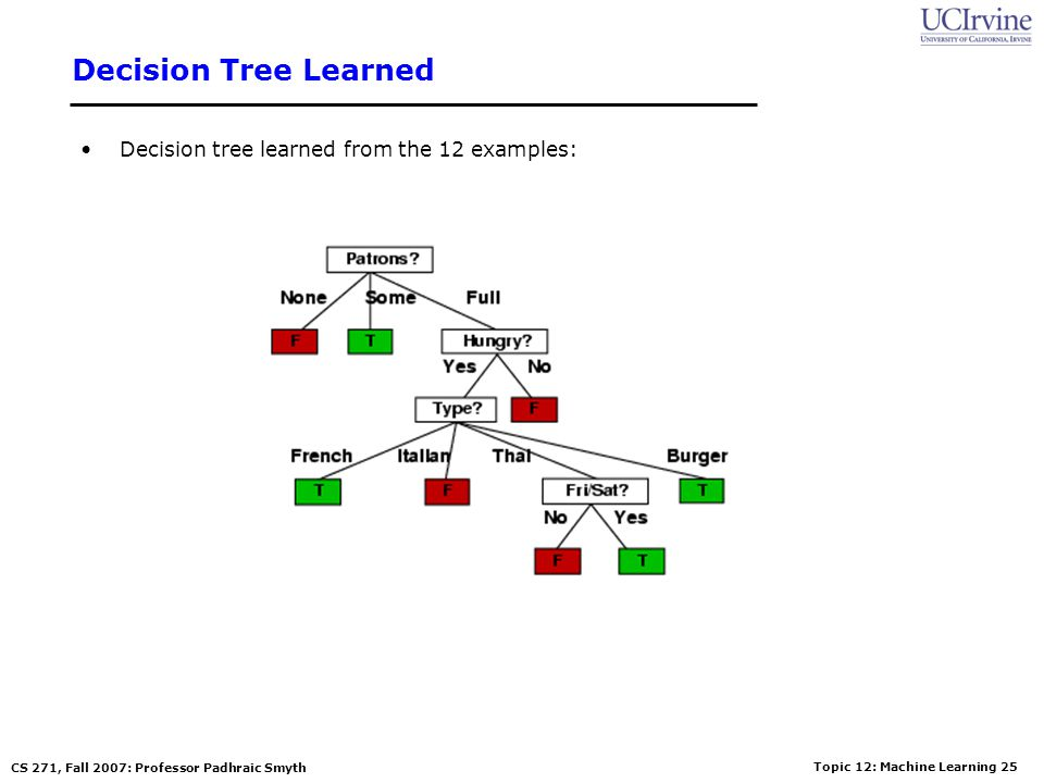 Topic 12: Machine Learning 24 CS 271, Fall 2007: Professor Padhraic Smyth Root Node Example For the training set, 6 positives, 6 negatives, H(6/12, 6/