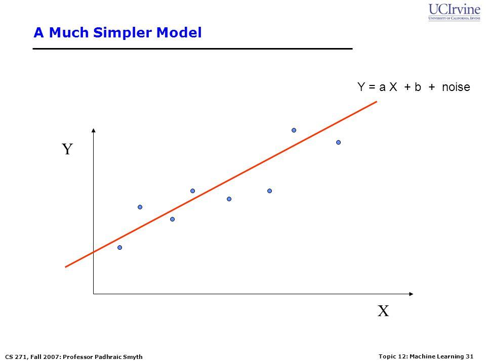 Topic 12: Machine Learning 30 CS 271, Fall 2007: Professor Padhraic Smyth A Complex Model X Y Y = high-order polynomial in X