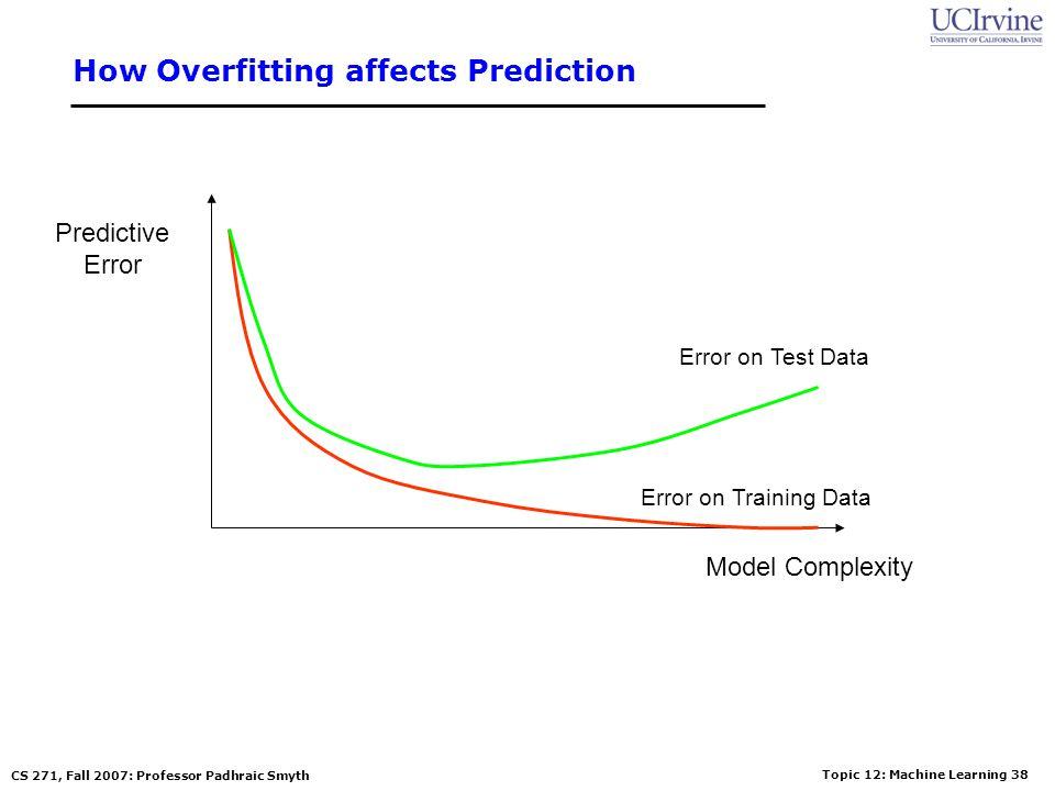 Topic 12: Machine Learning 37 CS 271, Fall 2007: Professor Padhraic Smyth How Overfitting affects Prediction Predictive Error Model Complexity Error o