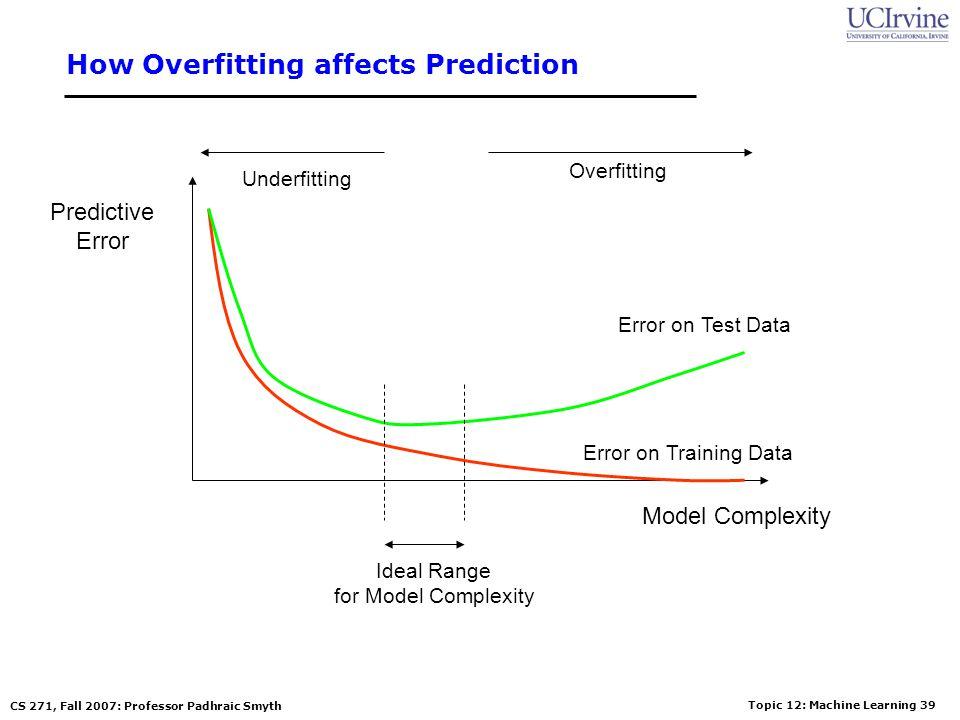 Topic 12: Machine Learning 38 CS 271, Fall 2007: Professor Padhraic Smyth How Overfitting affects Prediction Predictive Error Model Complexity Error o