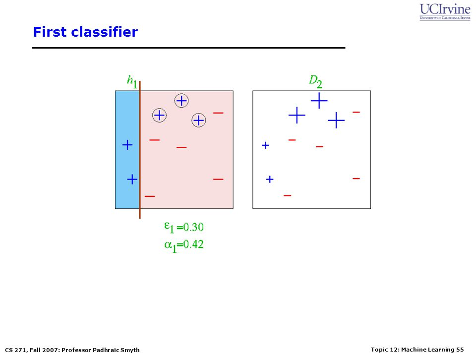 Topic 12: Machine Learning 54 CS 271, Fall 2007: Professor Padhraic Smyth Boosting Example