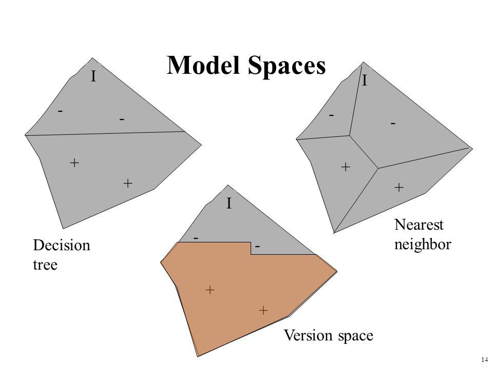 14 Model Spaces I + + - - I + + - - I + + - - Nearest neighbor Version space Decision tree