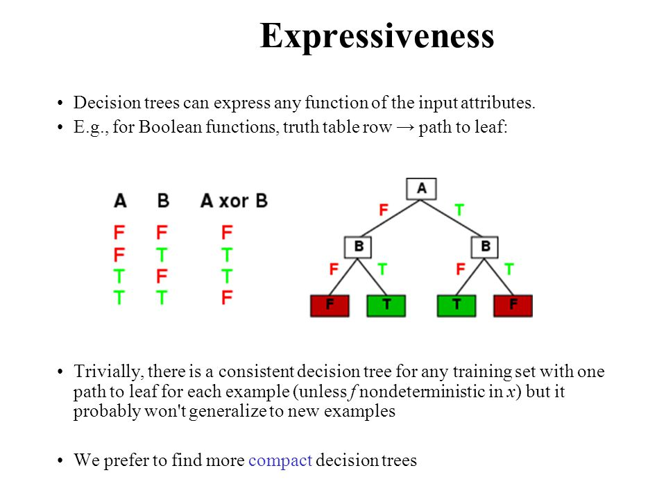 Expressiveness Decision trees can express any function of the input attributes. E.g., for Boolean functions, truth table row path to leaf: Trivially,