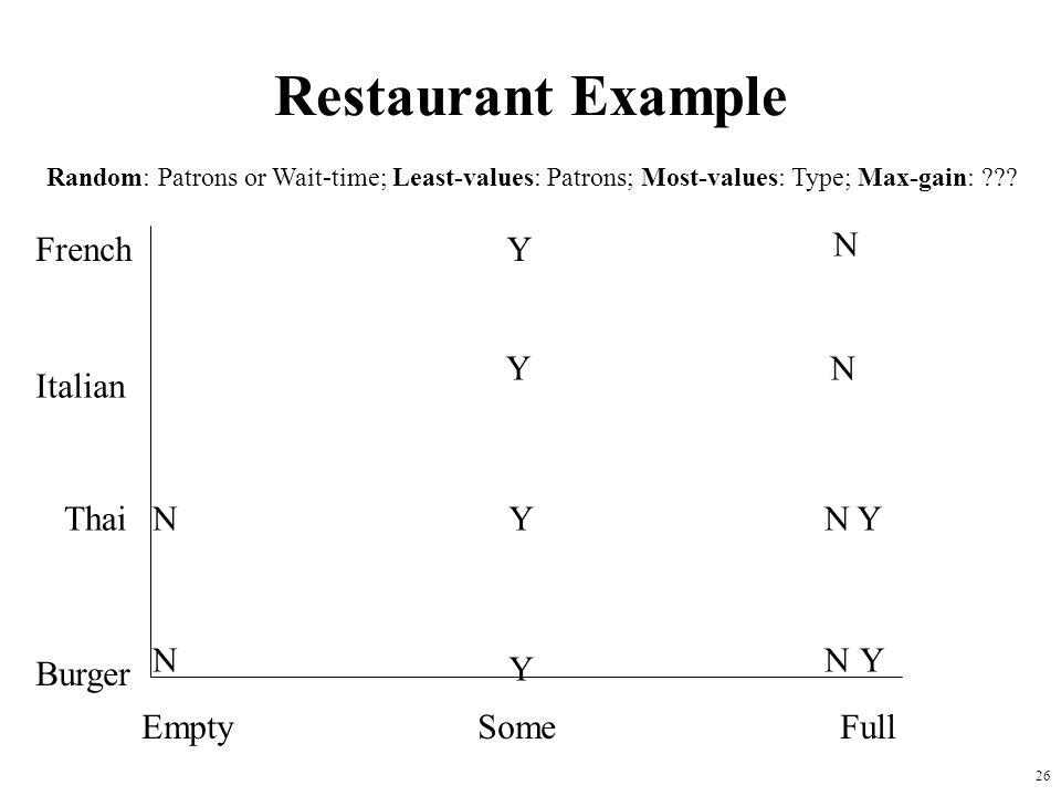 26 Restaurant Example French Italian Thai Burger EmptySomeFull Y Y Y Y Y YN N N N N N Random: Patrons or Wait-time; Least-values: Patrons; Most-values