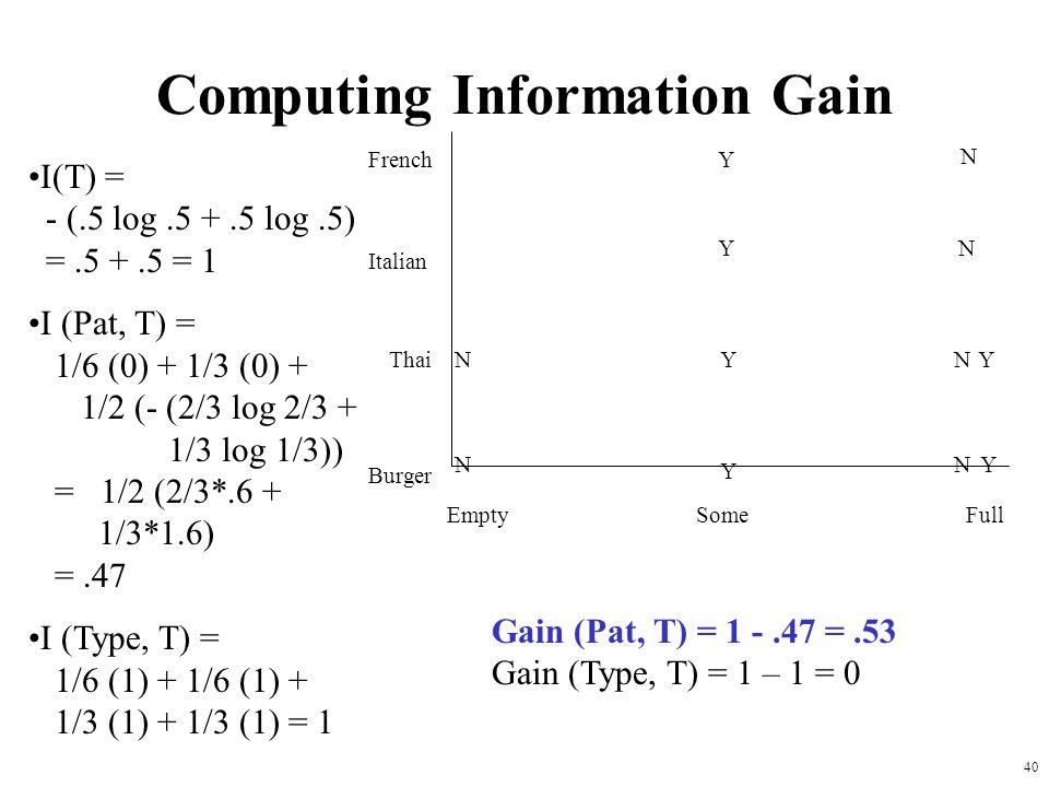 40 Computing Information Gain French Italian Thai Burger Empty Some Full Y Y Y Y Y YN N N N N N I(T) = - (.5 log.5 +.5 log.5) =.5 +.5 = 1 I (Pat, T) =