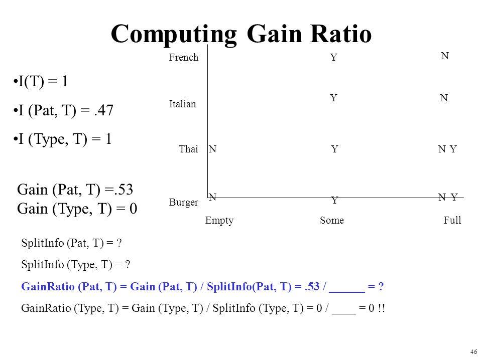 46 Computing Gain Ratio French Italian Thai Burger Empty Some Full Y Y Y Y Y YN N N N N N I(T) = 1 I (Pat, T) =.47 I (Type, T) = 1 Gain (Pat, T) =.53