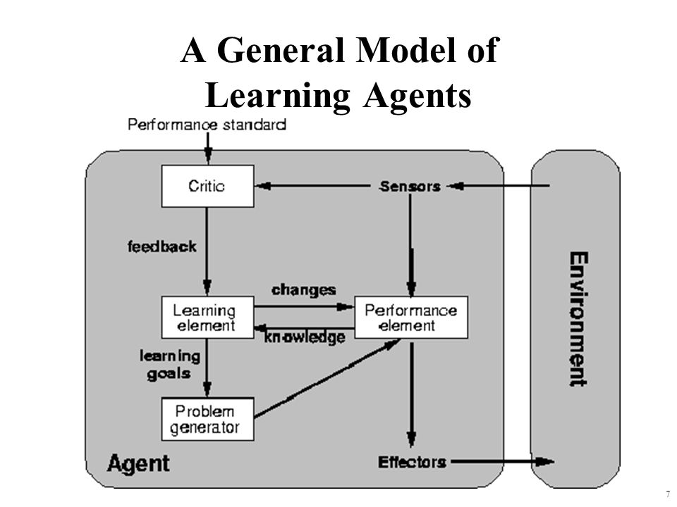 7 A General Model of Learning Agents