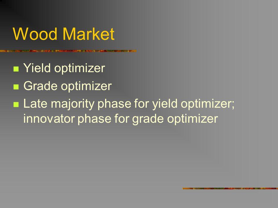 Wood Market Yield optimizer Grade optimizer Late majority phase for yield optimizer; innovator phase for grade optimizer