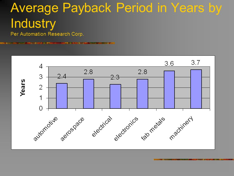Average Payback Period in Years by Industry Per Automation Research Corp.