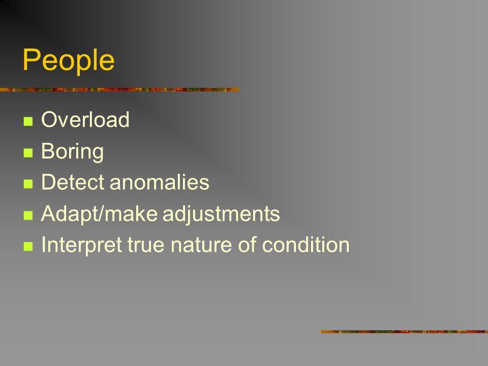 People Overload Boring Detect anomalies Adapt/make adjustments Interpret true nature of condition