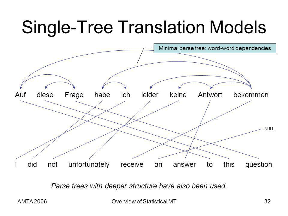 AMTA 2006Overview of Statistical MT32 Single-Tree Translation Models AufFragediesebekommenichhabeleiderAntwortkeine Ididnotunfortunatelyreceiveananswertothisquestion NULL Minimal parse tree: word-word dependencies Parse trees with deeper structure have also been used.