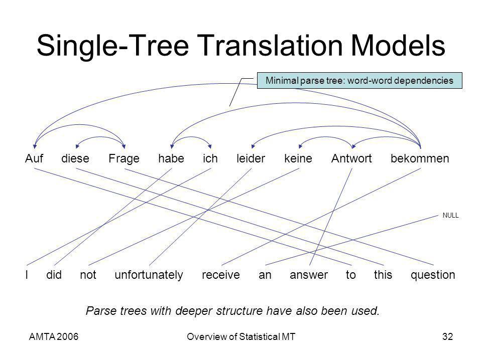 AMTA 2006Overview of Statistical MT32 Single-Tree Translation Models AufFragediesebekommenichhabeleiderAntwortkeine Ididnotunfortunatelyreceiveananswe