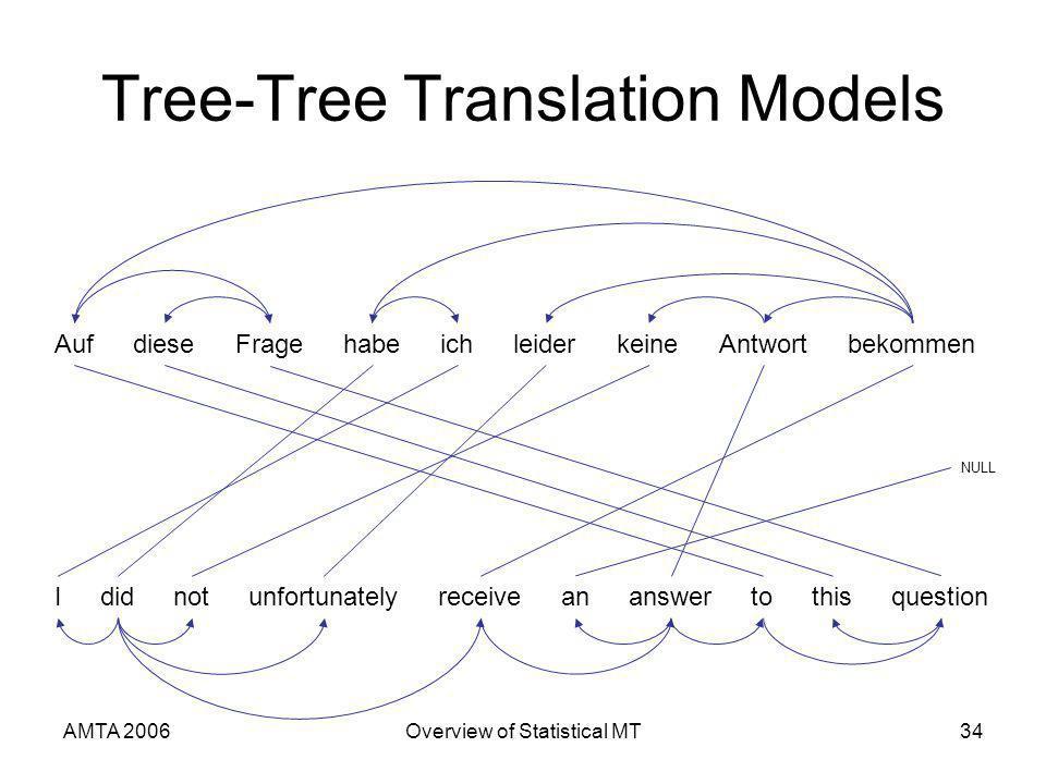 AMTA 2006Overview of Statistical MT34 Tree-Tree Translation Models AufFragediesebekommenichhabeleiderAntwortkeine Ididnotunfortunatelyreceiveananswertothisquestion NULL